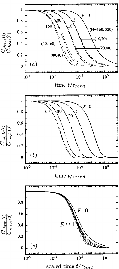 shear stress diagram the resulting shear force