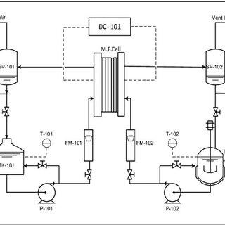 process flow diagram 101