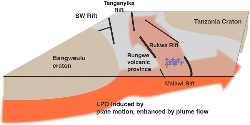 Schematic diagram of mantle flow and anisotropy beneath the study