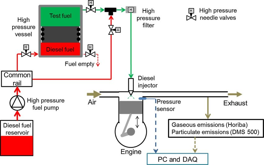 Schematic showing test engine arrangement including the high