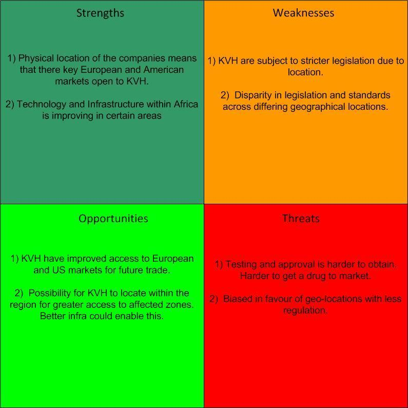 SWOT analysis example (Mackay, 2016f) Download Scientific Diagram