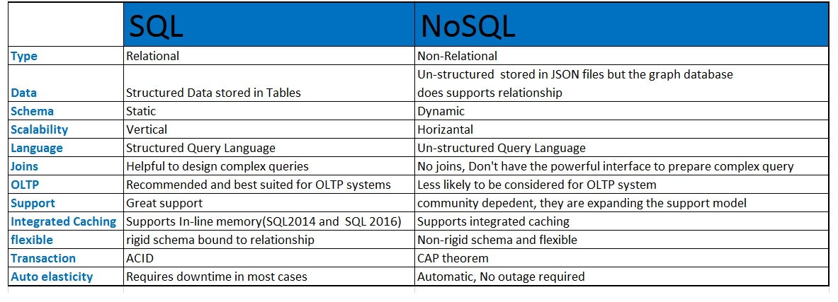 What is the Best Database Structure for Big Data?
