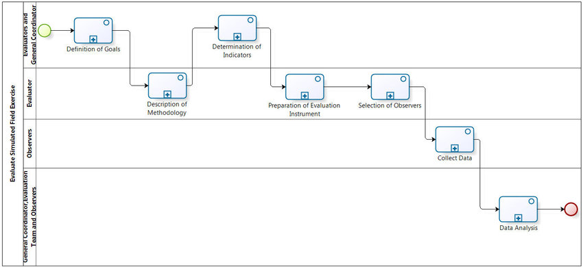 BPMN notation of the first level representation for the process of