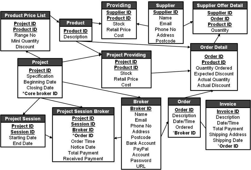 er diagram of core banking