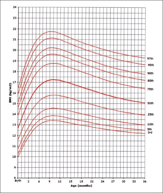 BMI for age-percentiles girls, birth to 36 months Download - 33 bmi