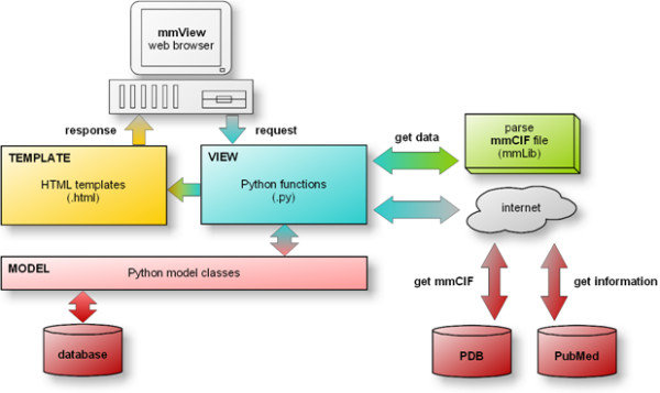 mmView software architecture The mmView web application uses