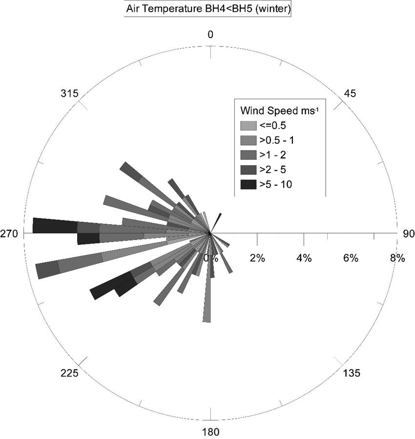 prevailing wind diagram