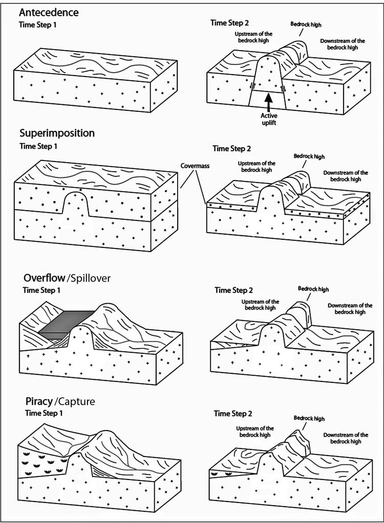 diagram of mountai