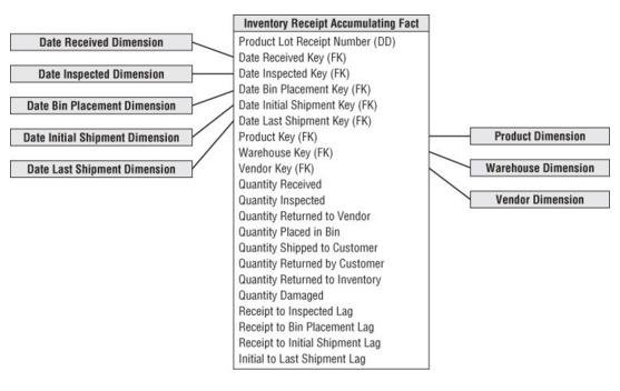 Data Model for Inventory Receipt Accumulating Fact Table Download