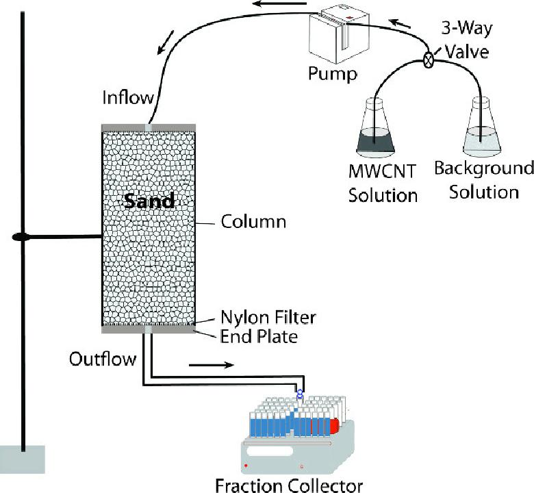 beaker hot plate diagram