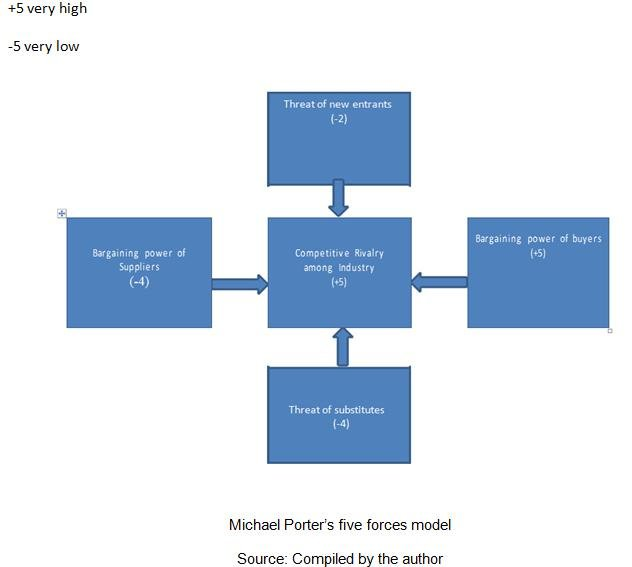 Michael Porter\u0027s Five Force Model analysis for Indian IT Industry