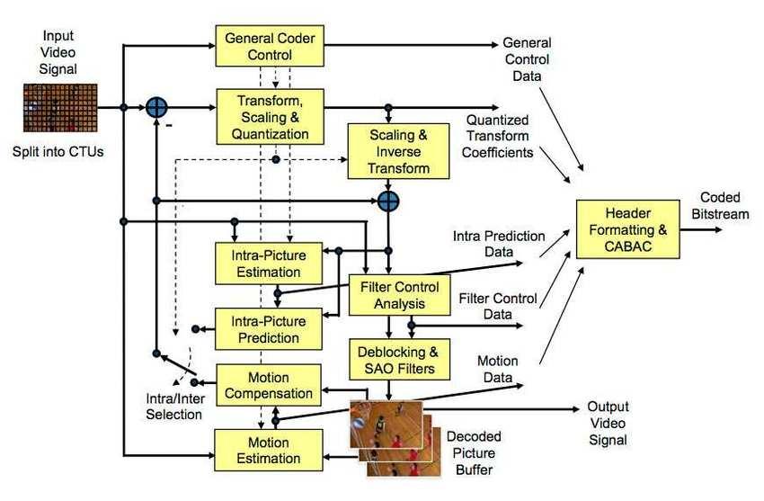 h 264 codec block diagram