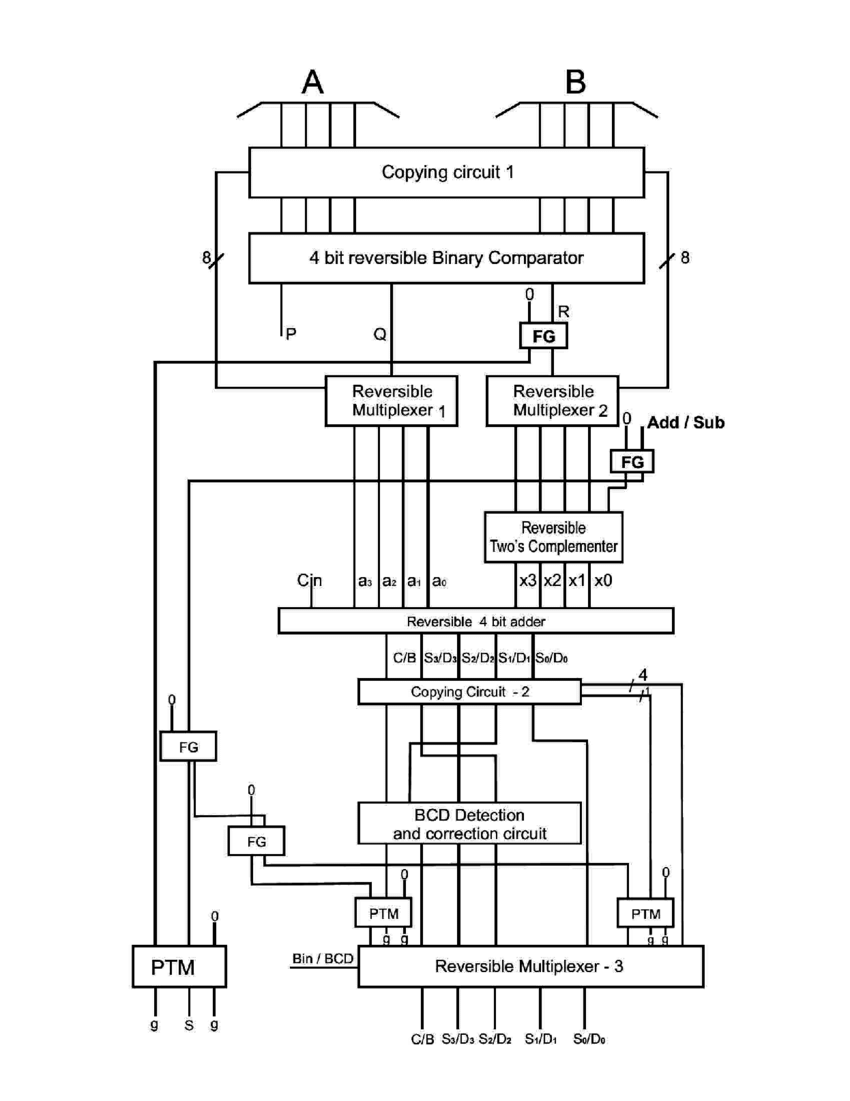 block diagram of bcd adder