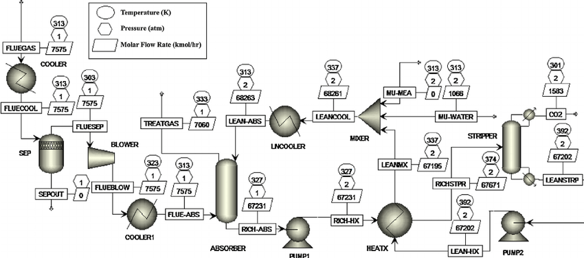 process flow diagram design