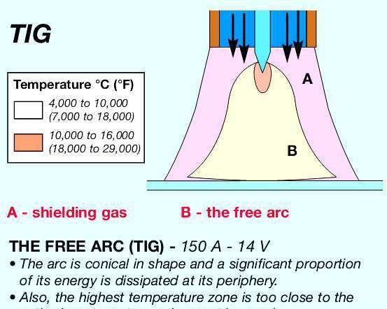 7 Tungsten Inert Gas (TIG) Download Scientific Diagram