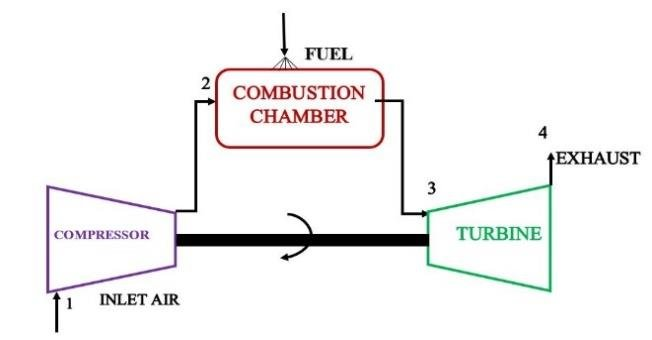 A practical gas turbine Download Scientific Diagram