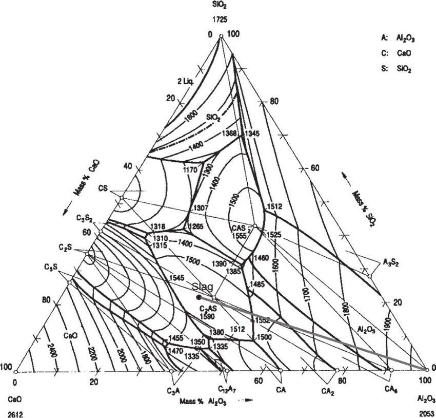 Diagram Of Shu