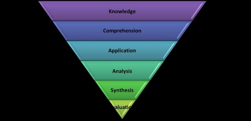 Inversion of Bloom\u0027s Taxonomy of Educational Objectives-Cognitive