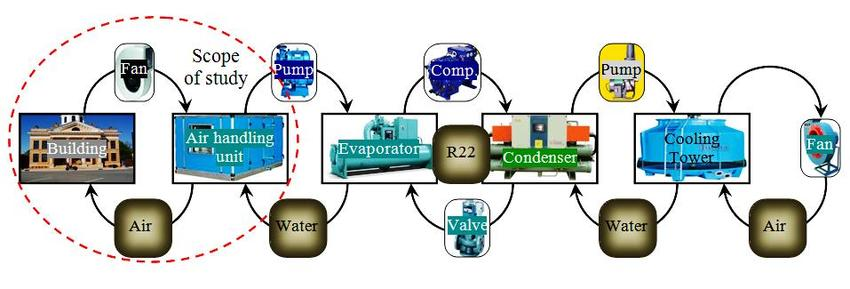 2 The main fields of the HVAC system Download Scientific Diagram
