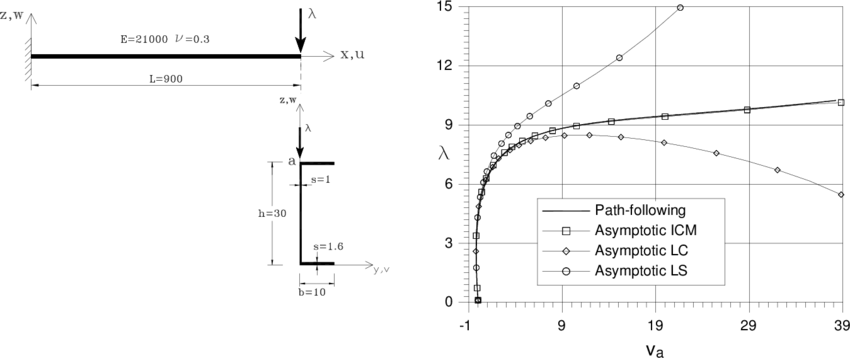 cantilever beam moment bending cantilever beam moment diagram