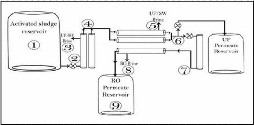 ro plant flow diagram