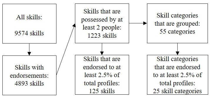 The process of grouping skills into skill categories Download