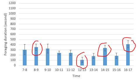 Why does my ANOVA result not match with error bars in my bar chart?