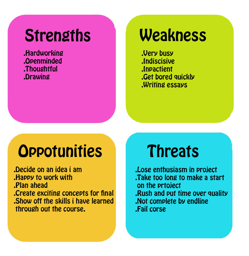 Strengths, weaknesses, opportunities, and threats Which is