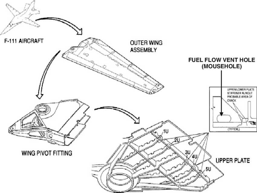wpf flow diagram