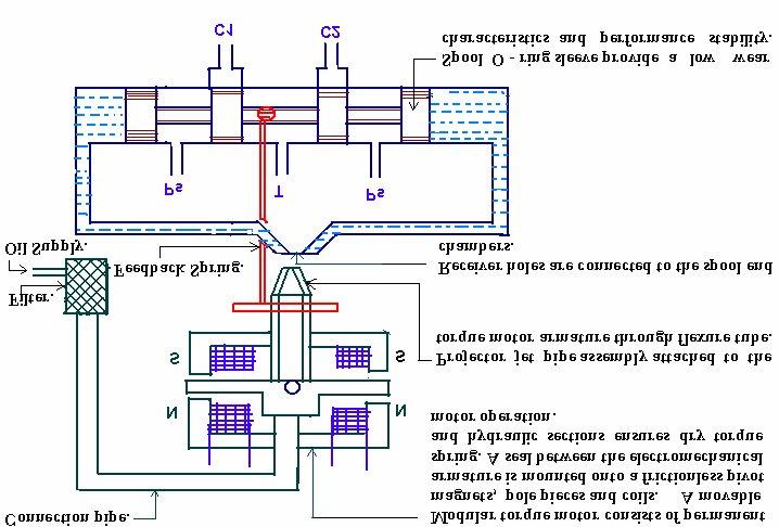 Sam Servo Diagram Wiring Diagram