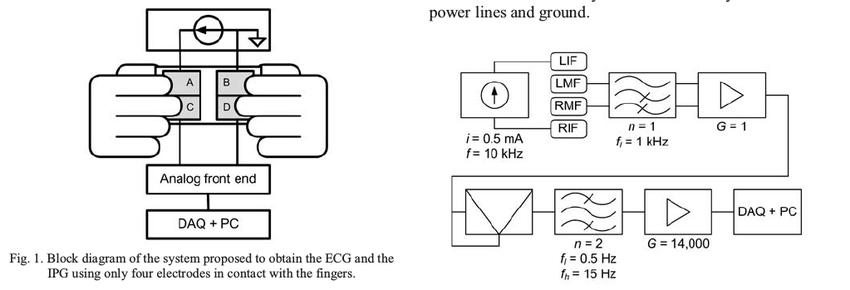 block diagram ecg