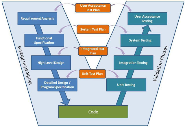 Figure A1 Systems engineering V-model for life-cycle of product