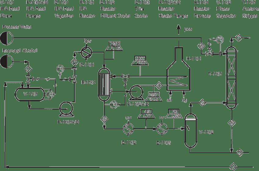 acetone production process flow diagram