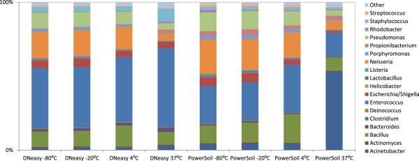 Storage temperature comparisons for Qiagen DNeasy and MO BIO
