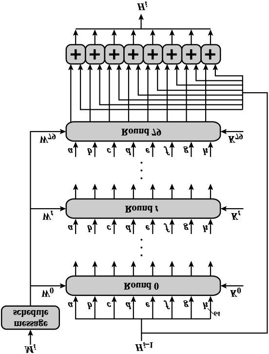 sha1 algorithm block diagram