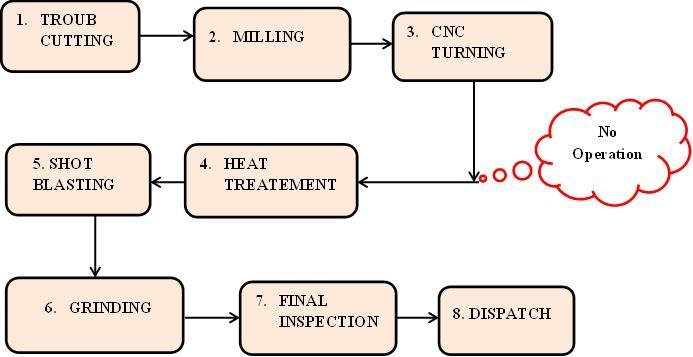 Process Flow Diagram after Implementation of Lean Manufacturing
