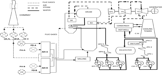 steam power plant schematic diagram