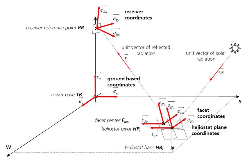 Coordinate systems and reference points of the optical system