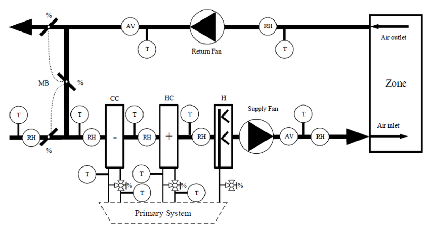 rooftop unit schematic
