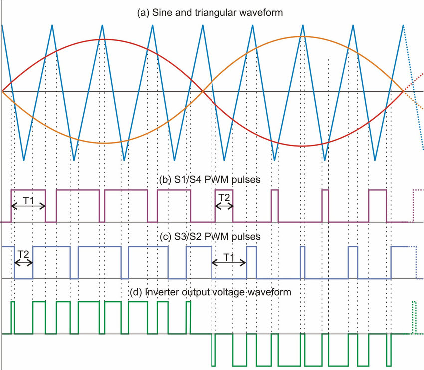 PWM strategy (a) Sine and triangular waveform (b) S1/S4 PWM pulses