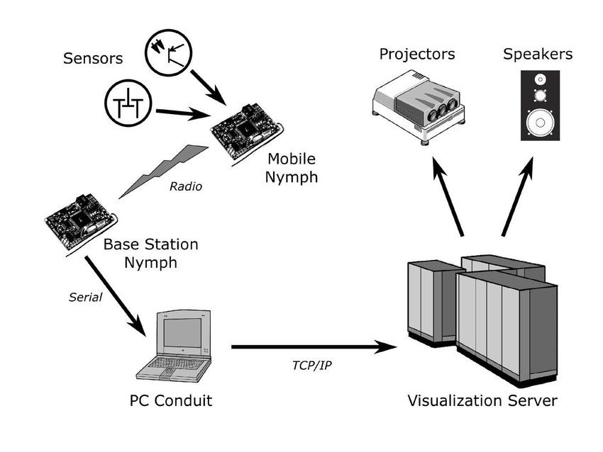 Data flow diagram of the MANTISbased input device prototyping system