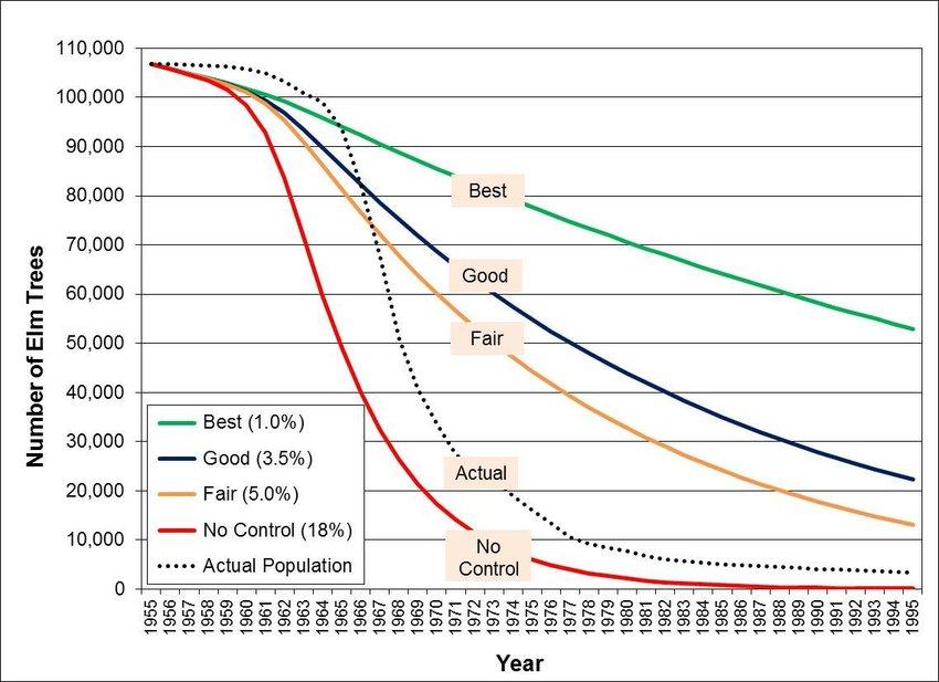 Elm loss comparison under various Dutch elm disease management