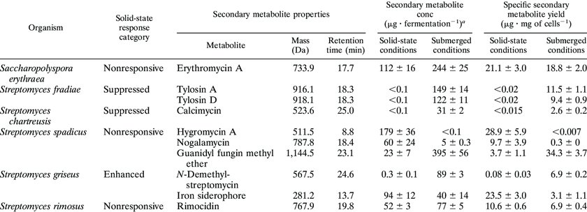 Secondary Metabolites ablettervaultradio