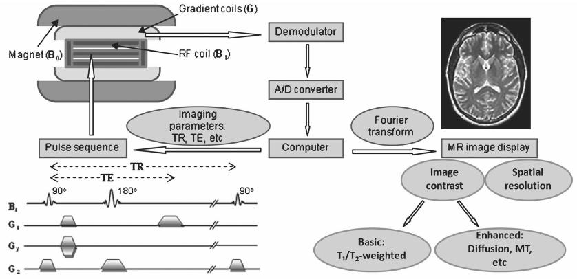 block diagram for tesla coil