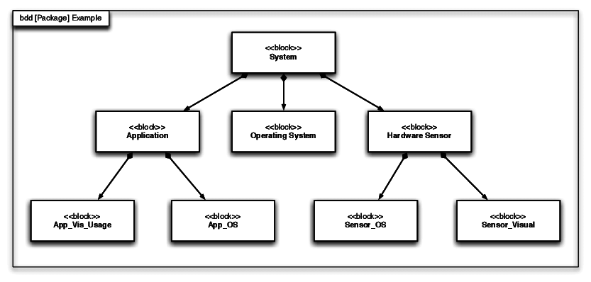 example of functional block diagram