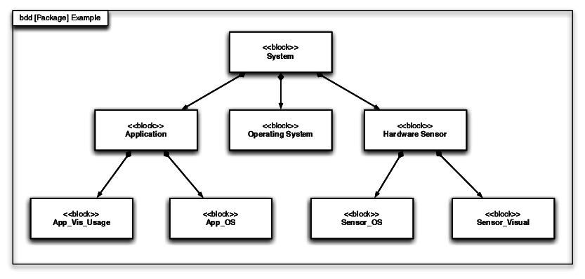 block diagram definition wikipedia