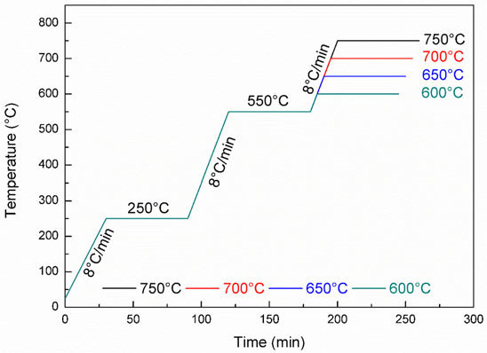 Illustration of the mold burnout process Download Scientific Diagram
