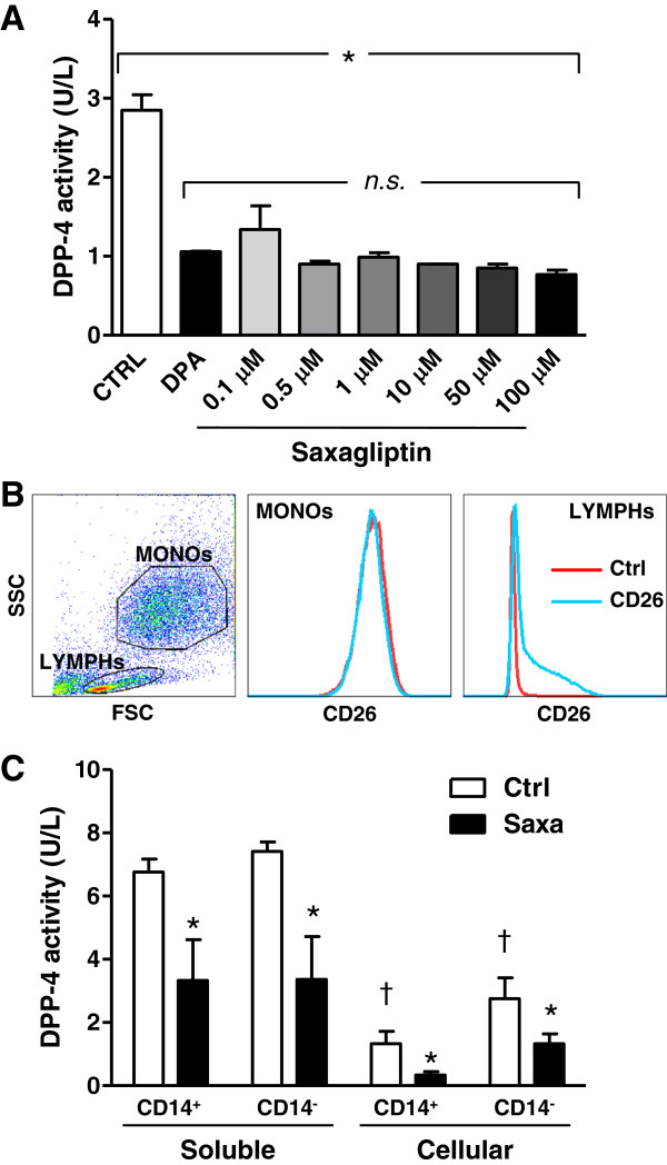 In vitro DPP-4 inhibition A) Degrees of soluble DPP-4 inhibition in