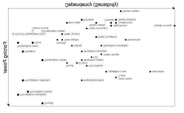 Forcing/dependency chart for climate, catchment processes and