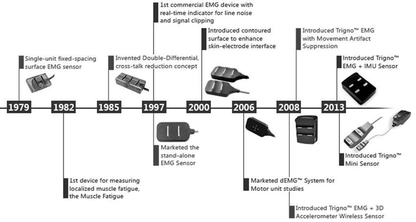 7 Timeline of sensor development Delsys EMG technologies and